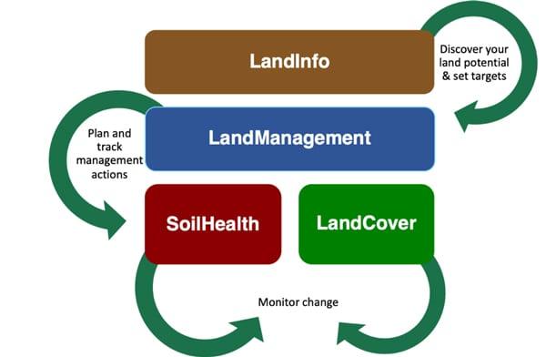 LandPKS module relationships